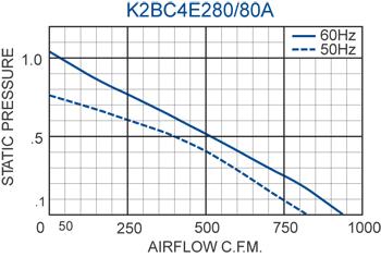 K2BC4E280/80A Impeller performance chart