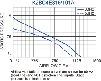 K2BC4E315/101A Impeller performance chart