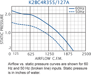 K2BC4R355/127A Impeller performance chart