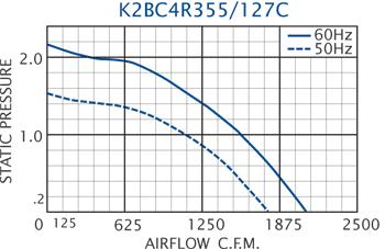 K2BC4R355/127C performance chart