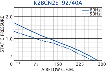 K2BCN2E192/40A Impeller performance chart