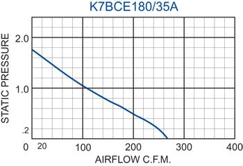 K7BCE180/35A Impeller performance chart