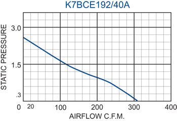 K7BCE192/40A Impeller performance chart