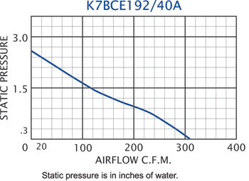 K7BCE192/40A Impeller performance chart