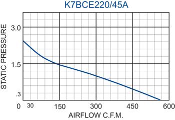 K7BCE220/45A Impeller performance chart