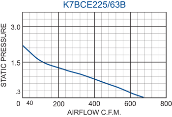 K7BCE225/63B Impeller performance chart