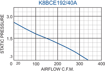 K8BCE192/40A Impeller performance chart
