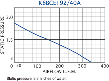 K8BCE192/40A Impeller performance chart