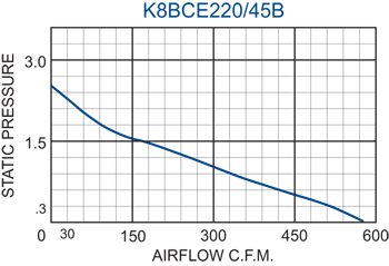 K8BCE220/45B Impeller performance chart