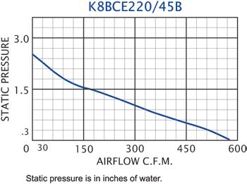 K8BCE220/45B Impeller performance chart