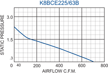 K8BCE225/63B Impeller performance chart