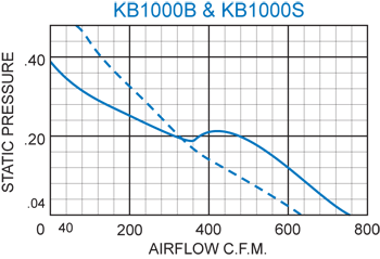 KB1000 Thin Fans performance chart