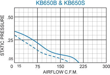 KB650 Thin Fans performance chart