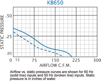 KB650 Thin Fans performance chart