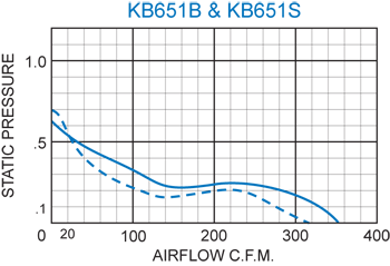 KB651 Thin Fans performance chart