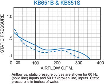KB651 Thin Fans performance chart