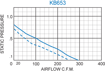 KB653 H.P. Fan performance chart