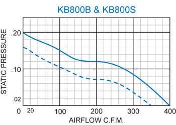 KB800 Thin Fans performance chart