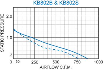 KB802 Thin Fans performance chart