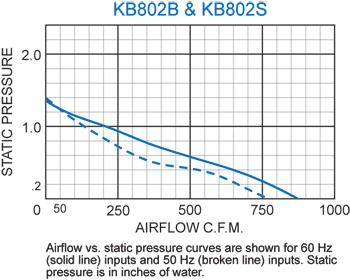 KB802 Thin Fans performance chart