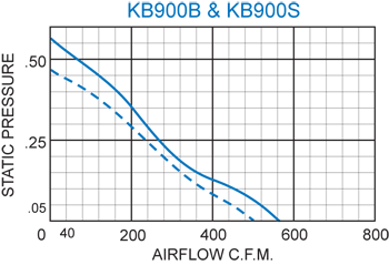 KB900 Thin Fans performance chart