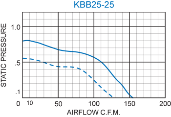 KBB25-25 Double Blower performance chart
