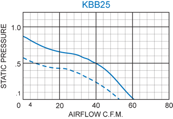 KBB25 Single Blower performance chart