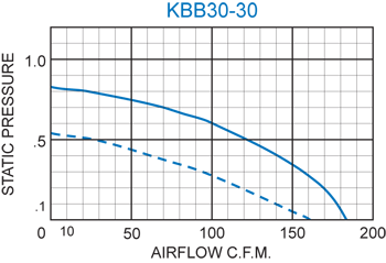 KBB30-30 Double Blower performance chart