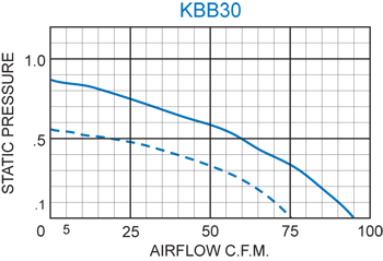 KBB30 Single Blower performance chart