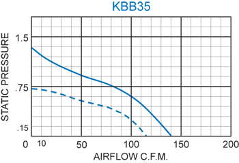 KBB35 Single Blower performance chart