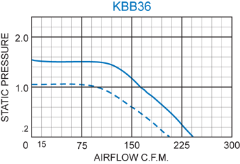 KBB36 Single Blower performance chart
