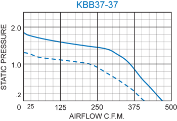KBB37-37 Double Blower performance chart