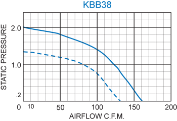 KBB38 H.P. Blower performance chart