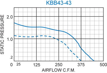 KBB43-43 Double Blower performance chart