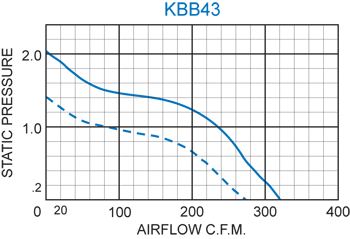 KBB43 Single Blower performance chart