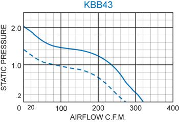 KBB43 Single Blower performance chart