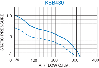 KBB430 Quad. Blower performance chart
