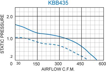 KBB435 Quad. Blower performance chart