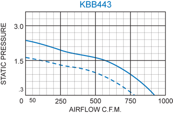 KBB443 Quad. Blower performance chart