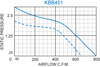 KBB451 Quad. Blower performance chart