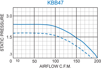 KBB47 H.P. Blower performance chart