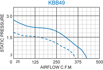 KBB49 Single Blower performance chart