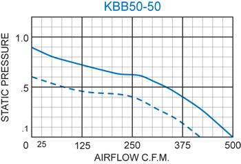 KBB50-50 Double Blower performance chart