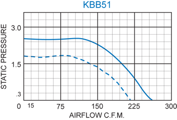 KBB51 H.P. Blower performance chart