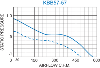 KBB57-57 Double Blower performance chart