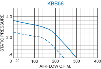 KBB58 H.P. Blower performance chart