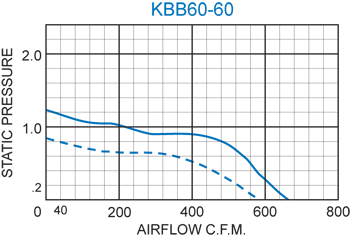 KBB60-60 Double Blower performance chart