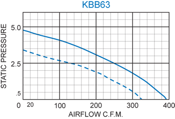 KBB63 H.P. Blower performance chart
