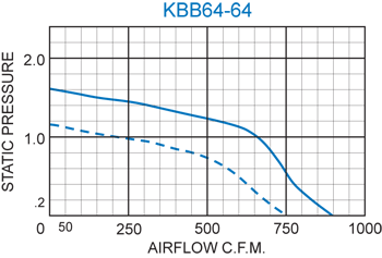 KBB64-64 Double Blower performance chart