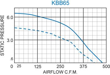 KBB65 H.P. Blower performance chart
